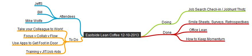 Eastside Lean Coffee 12-10-2013