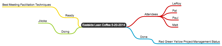 Lean Coffee May 20th